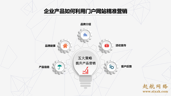 企业产品如何利用门户网站精准营销。