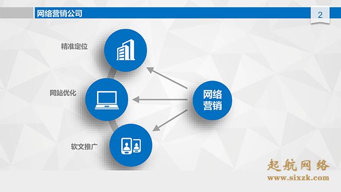 义乌网络营销公司怎么样?起航网络为你解答。